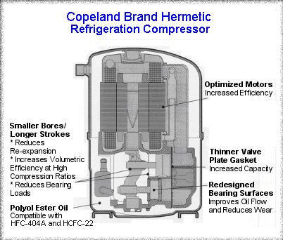 copeland™ brand hermetic compressors and condensing units from emerson are  approved with r-22, r-404a/507, and r-134a refrigerants for virtually any