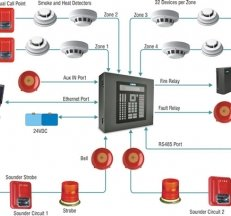 Addressable Base Building Fire Alarm Panel