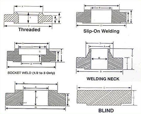 Navkar Fittings & Forgings Pvt  Ltd