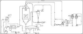 ssp pvt ltd rh sme in Business Process Flow Diagram Process Flow Chart